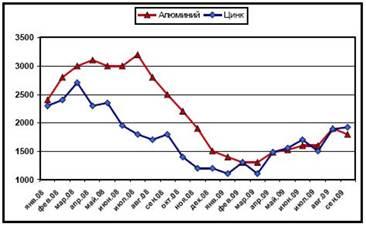 Динамика расценок LME на алюминий и цинк