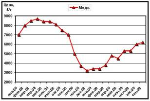 Динамика расценок LME на медь