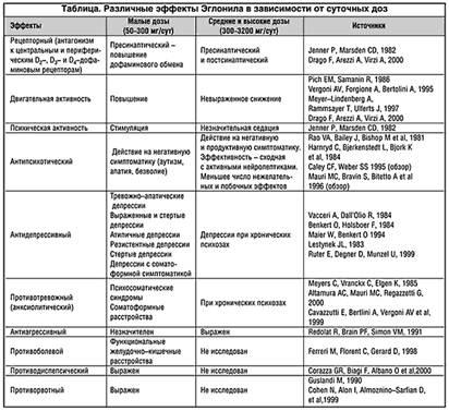 Таблица. Различные эффекты Эглонила в зависимости от суточных доз