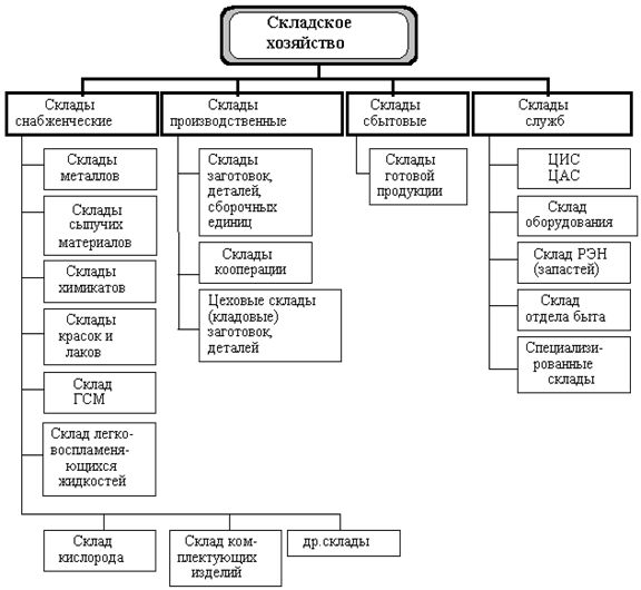 Структура складского хозяйства
