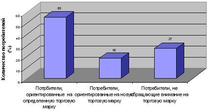 Диаграмма: Ориентированность покупателей на торговую марку