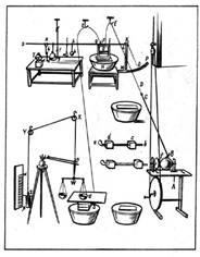 Рис. 26. Расположение приборов в электрических опытах Рихмана