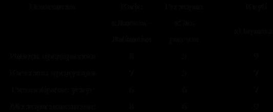 Подпись: Показатели Кафе Ресторан Клуб  «Латина - Лабамба» «Эль ранчо» «Пиранья» Имидж предприятия 8 5 9 Качество продукции 7 5 7 Разнообразие услуг 6 6 7 Месторасположение 8 6 9 Уровень рекламной деятельности 5 5 7 Среднее значение 6,6 5,8 7,8