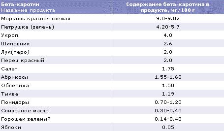 http://www.dsm.com/en_US/images/dnpru/hnh_food_index_addinfo_4.gif