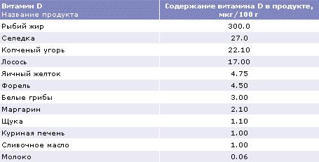 http://www.dsm.com/en_US/images/dnpru/hnh_food_index_addinfo_5.gif