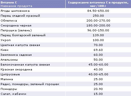 http://www.dsm.com/en_US/images/dnpru/hnh_food_index_addinfo_16.gif