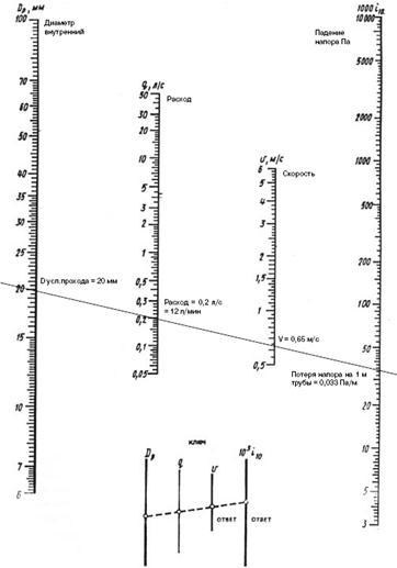 расчет потерь давления номограмма 1