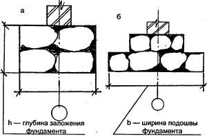 Прямоугольный и ступенчатый фундамент
