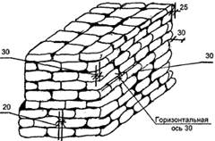 Допускаемые отклонения при кладке фундаментов из бутового камня