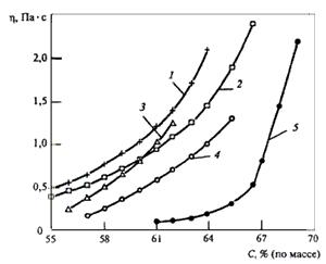 Зависимость эффективности вязкости ВУС от содержания в ней угля (Кузбасса, шахта «Инская») и способа приготовления.
