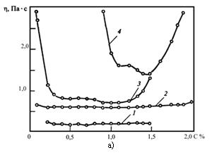 Зависимость эффективности вязкости ВУС из угля двух фракций (крупной (к) размером 250...125 и мелкой (м) размером 60...0 мкм) от содержания в ней дисперсанта (а) и стабилизатора (б).