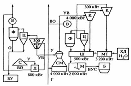 Схема технологической линии приготовления ВУС с частичным обогащением угля. Расчетная производительность линии 400...500 т/ч.