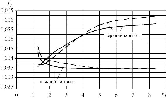 Зависимость коэффициентов трения f от передаточного отношения i