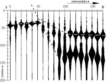 Альтернативная сейсморазведка - изыскания: геология, геофизика, экология, дефектоскопия (пример к статье)