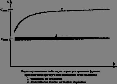 Характер зависимостей скорости распространения фронта при сквозном прозвучивании пластин от их толщины: 1- пластины из оргстекла; 2- пластины из стекла, металлов, керамики.
