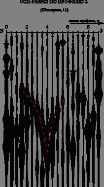 На ССП-разрезах зоны тектонических нарушений проявляются специфическими очертаниями - воронкообразными (V-образными) объектами либо одной образующей V-образного объекта.