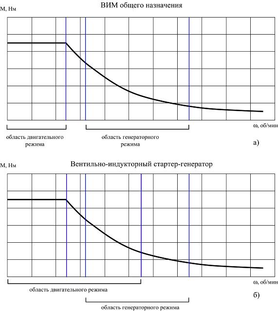 Диапазоны рабочих скоростей ВИМ и ВИСГ