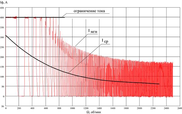 Зависимость мгновенного (Iмгн) и среднего(Iср) значения потребляемого тока фазы от скорости