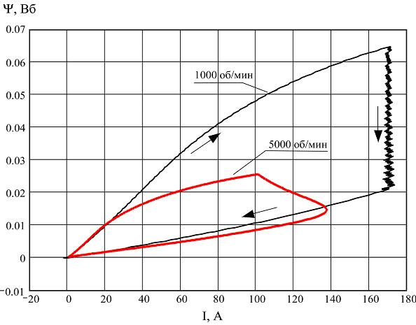 Энергетическая диаграмма генераторного режима на частоте вращения 1000 и 5000 об/мин (нагрузка 4 кВт)
