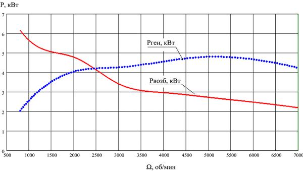Мощность возбуждения и выходная мощность генератора в зависимости от скорости.