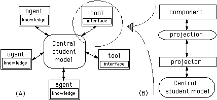 Advanced student model architecture