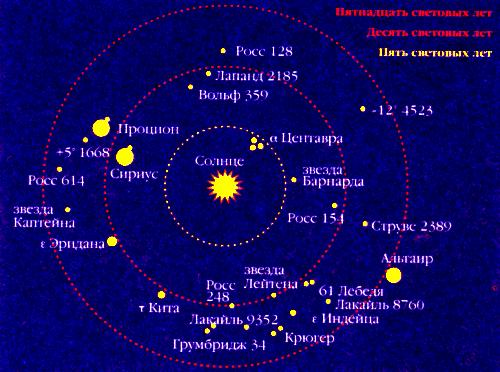 Звезды, расстояния которых от Солнца не превышают 15 световых лет
