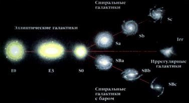 Морфологическая классификация галактик по Хабблу