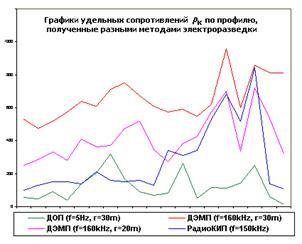 Сравнение методов электропрофилирования