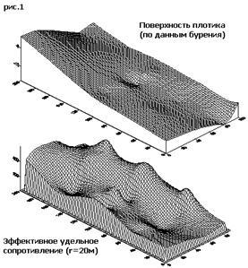 Реальная и условная поверхность плотика (по Rэфф)