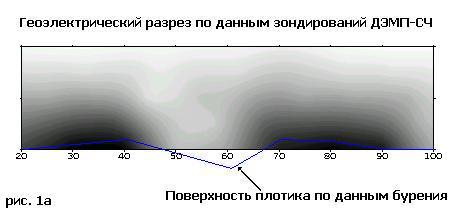 Геоэлектрический разрез ДЭМП