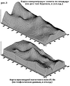 Сопоставление содержания Au и магнитометрии