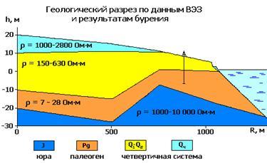 Геологический разрез по результатам ВЭЗ