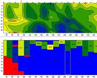 Псевдоразрез и геоэлектрический разрез ДИЗ