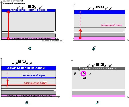 Модель сверхценного экрана