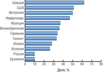 Доля пользователей Интернета в разных странах (источник — Nielsen-Netratings, 2002 и comScore Media Metrix, 2003)_