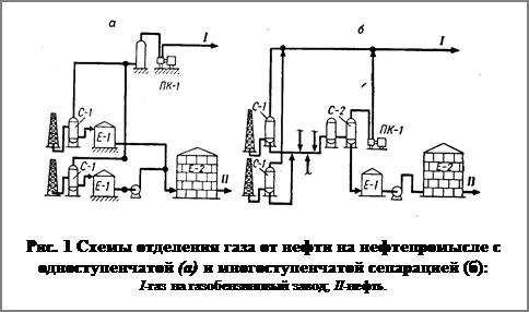 Подпись: Рис. 1 Схемы отделения газа от нефти на нефтепромысле с од-но¬ступенчатой (а) и многоступенчатой сепарацией (б): I-газ на газобензиновый завод; II-нефть.