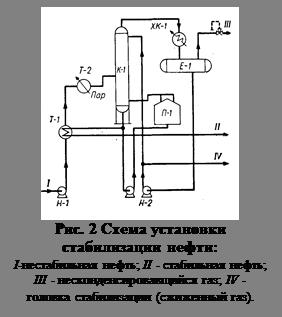 Подпись: Рис. 2 Схема установки стабилиза-ции нефти: I-нестабильная нефть; II - стабильная нефть; III - несконденсировавщийся газ; IV - головка стабилизации (сжиженный газ).