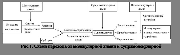 Подпись: Рис 1. Схема перехода от молекулярной химии к супрамолекулярной